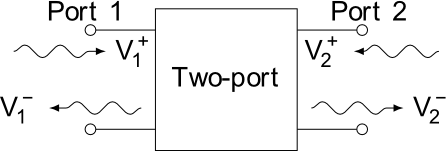 2-port network with incident and reflected waves