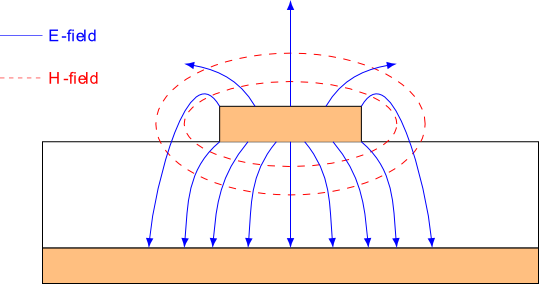 Electric and magnetic field lines around a microstrip line.
