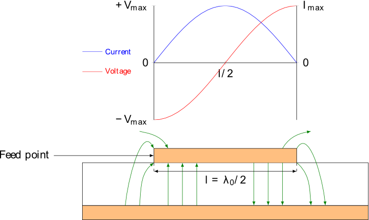 The voltage and current distributions over the length of a rectangular patch antenna